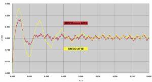 Breco Move Graph